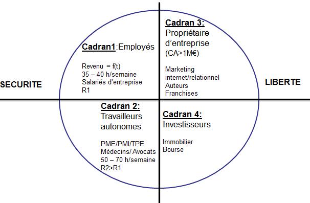 Etat des lieux Cadran du cash-flow de Robert Kiyosaki